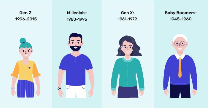 4 души, представляващи 4те големи поколения: Поколението Z, Милениали, Поколението Х и Бейби Бумъри