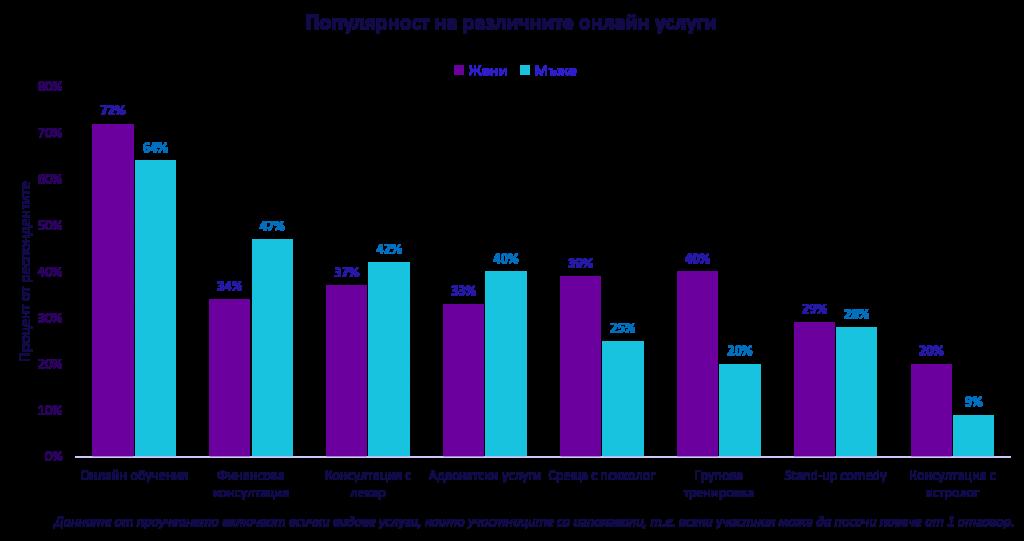 Популярност на различните онлайн услуги - според пола