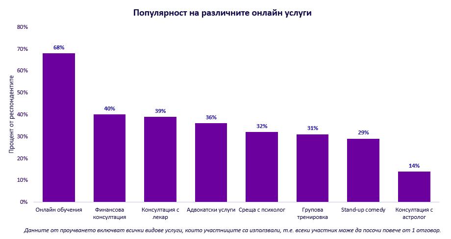 Популярност на различните онлайн услуги