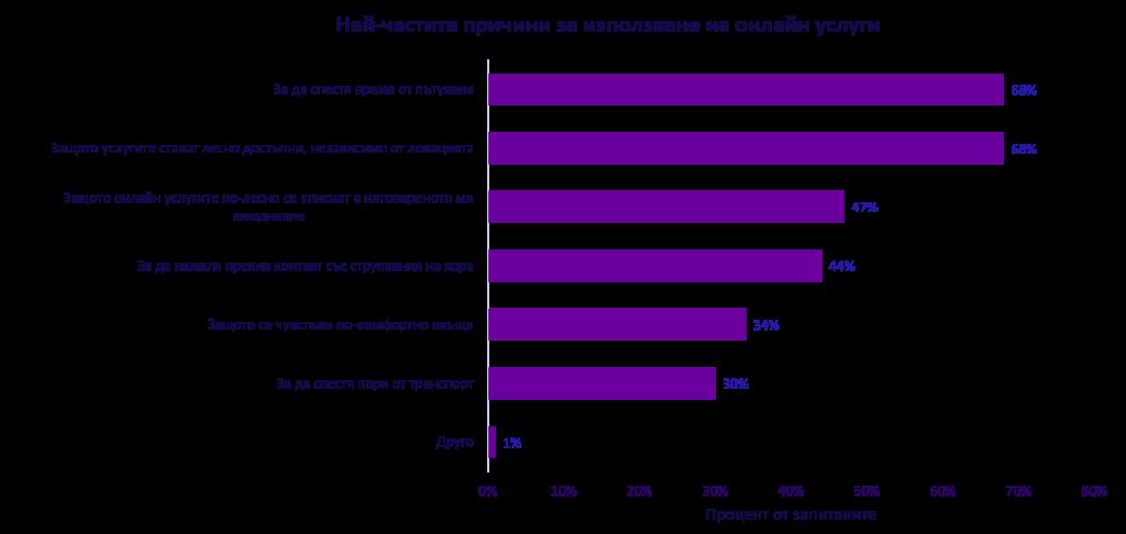Графика на най-честите причини за използване на онлайн услуги
