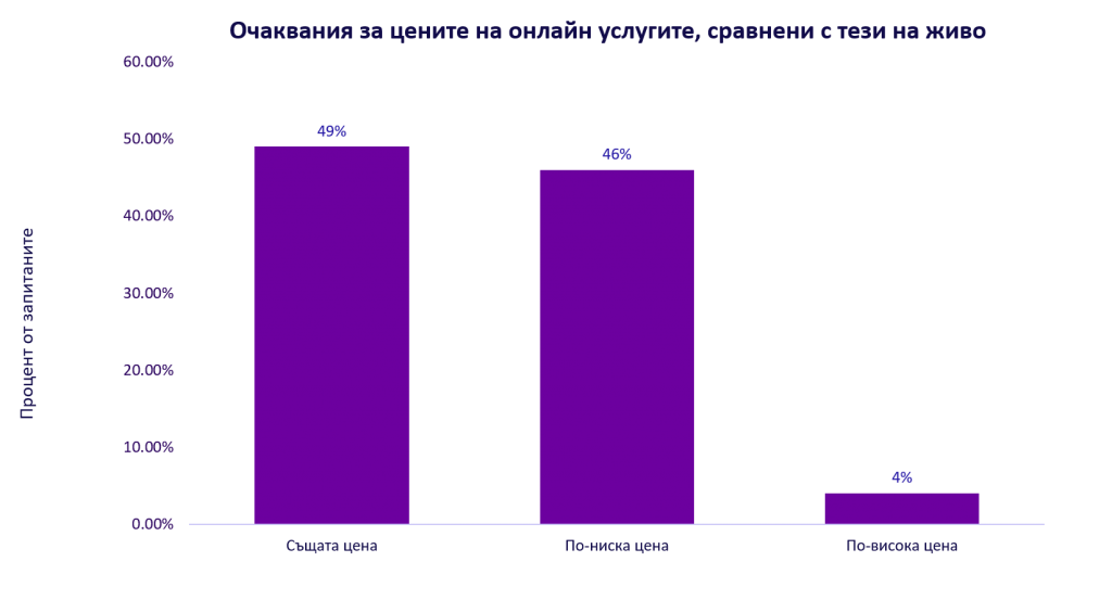 Графика на очаквания за цените на онлайн услугите, сравнени с тези на живо