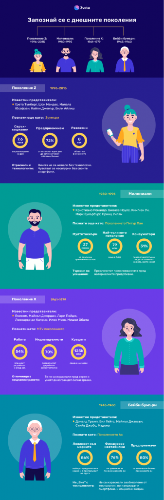 Инфографика: Днешните поколения и отношението им към онлайн услугите